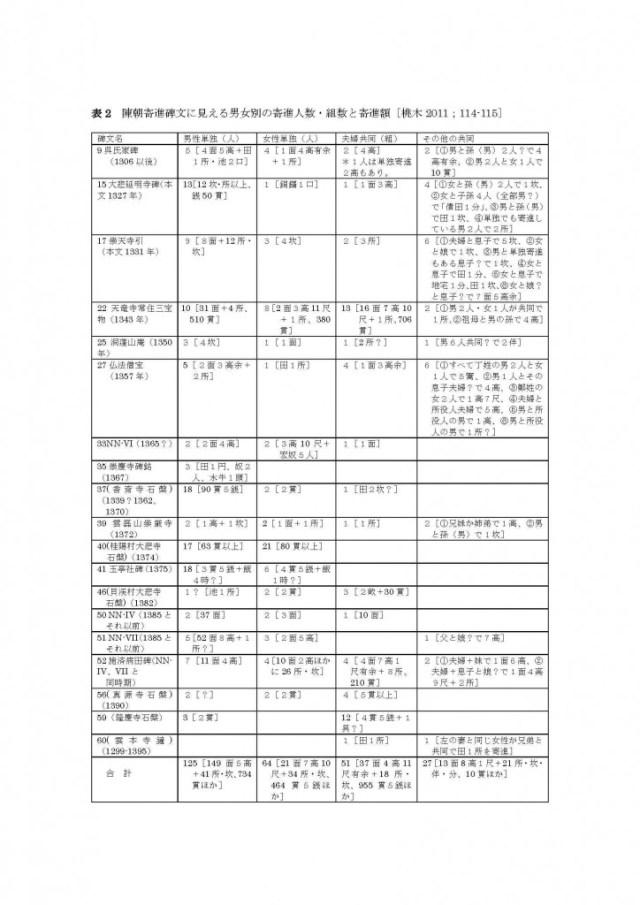 表2陳朝寄進碑文に見える男女別の寄進人数・組数と寄進額_ページ_1