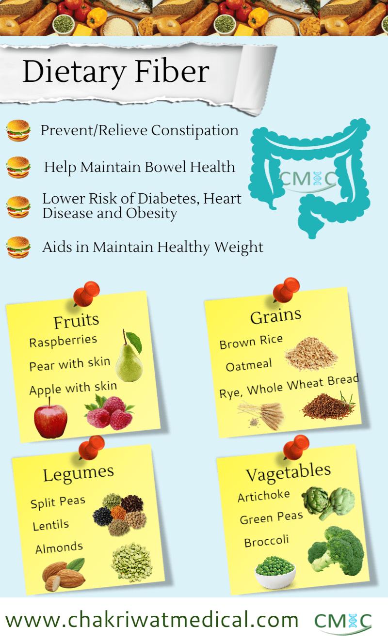 fiber-diet1