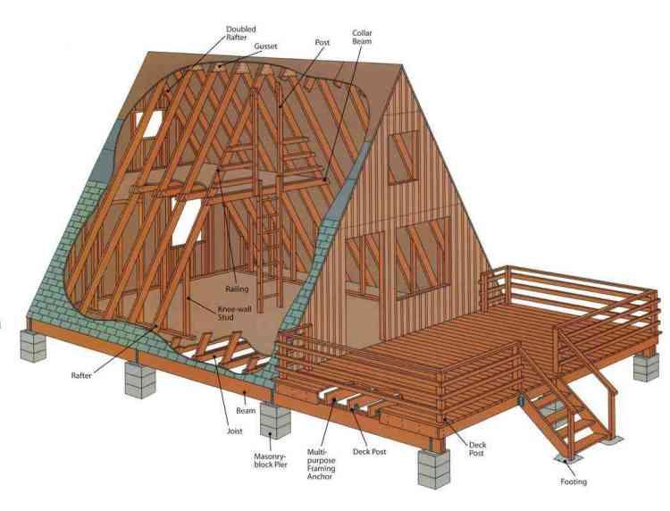 imagem detalhada de estrutura de chalé pré-fabricado