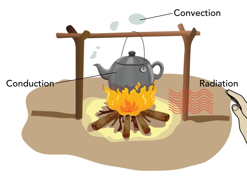 Convection Conduction And Radiation Foldable Heat Energy