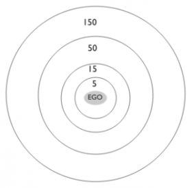 Displayed is a simple model with concentric circles that surround a person. Every relationship can be placed in one of the layers or circles which represent how significant it is for that person.