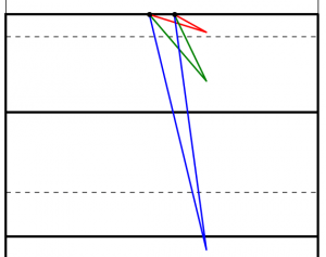 Too close (red) and too far away (blue) will give small angles to aim at. Somewhere in the middle is needed (green).