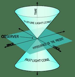 LightCone