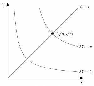 The hyperbolæ $XY = 1$ and $XY = n$.