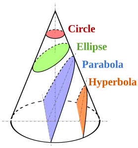 The conic sections.Magister Mathematicae, CC BY-SA 3.0
