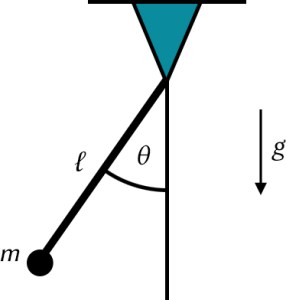 Model of a simple pendulum.