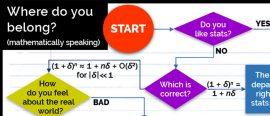 Where do you belong? (Mathematically speaking)