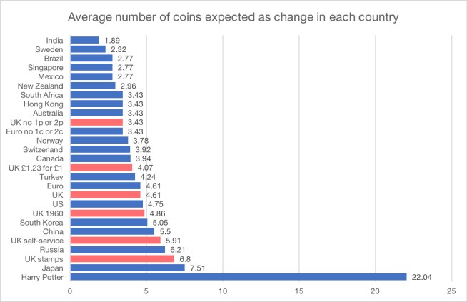 Average number of coins expected as change in each country