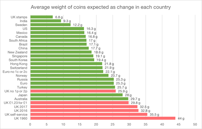 Average weight of coins expected as change in each country