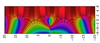 A colourful representation of the Riemann-Zeta function
