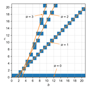 The orange lines c = bα - α² for α = 0, 1, 2, 3 superimposed on our existing plot