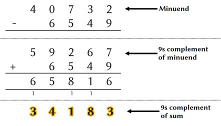 Complements to 9 method being used for subtraction