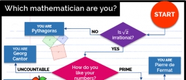 Which mathematician are you?