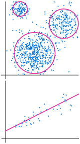 Two graphs. The top shows data with circles drawn around clusters. The second shows data close to a line of best fit