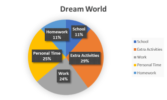 Dream time management