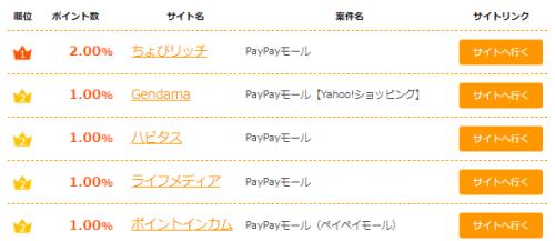 Paypayモール還元順位