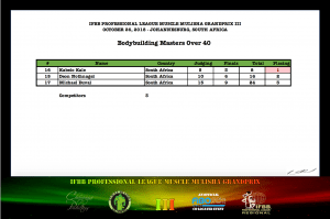 MMGPIII Bodybuilding Masters Official Score Card