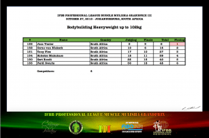 MMGPIII Bodybuilding Heavyweight Official Score Card