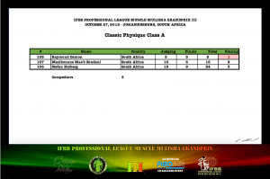 MMGPIII Classic Physique Class A Official Score Card