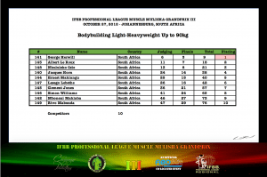 MMGPIII Bodybuilding Light Heavyweight Official Score Card