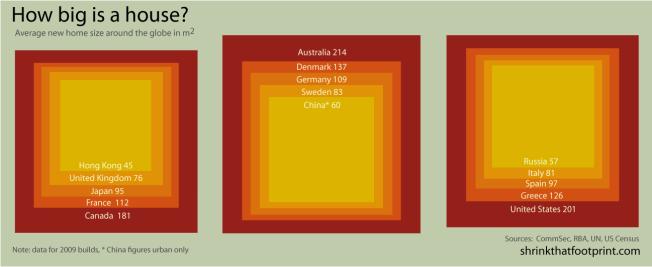 Average floor space per capita Source: ShrinkThatFootprint