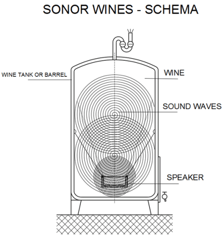 Sonos Wines techology Illustration: Sonos Wines