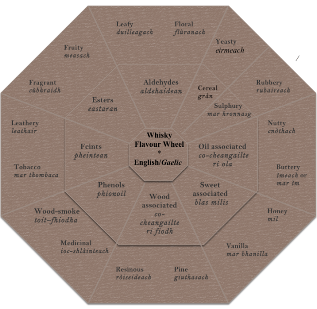 English Gaelic Whisky Flavor Wheel Source: PK Read