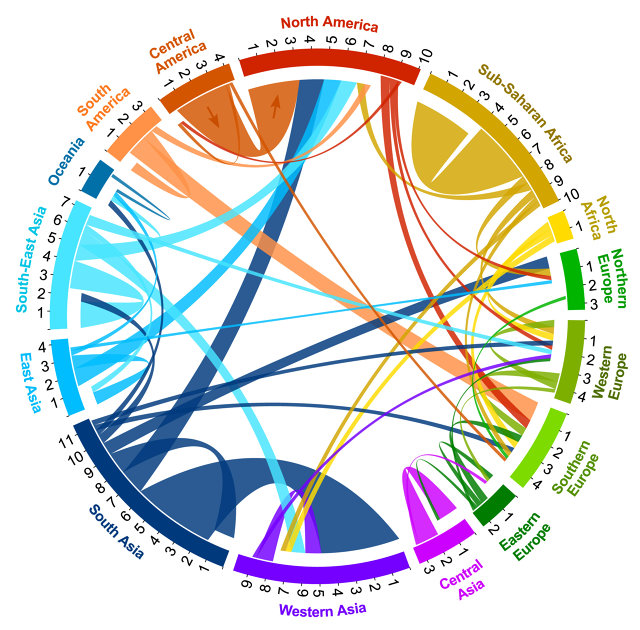 Circular plot of migration flows of at least 170,000 people between and within world regions during 2005 to 2010. Tick marks show the number of migrants (inflows and outflows) in millions.  Click to enlarge.  Image courtesy of Abel et al., Science/AAAS via Co.Exist
