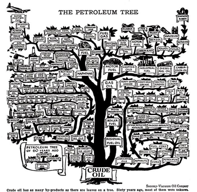 The Petroleum Tree (1957), an illustration of petroleum uses. Via: Slate
