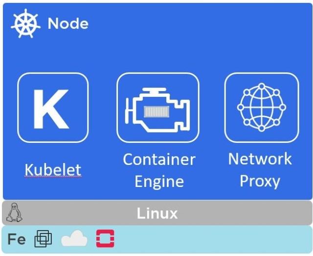 Kubernetes nodes