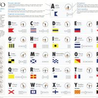 A Romantic Romp through the NATO Phonetic Alphabet