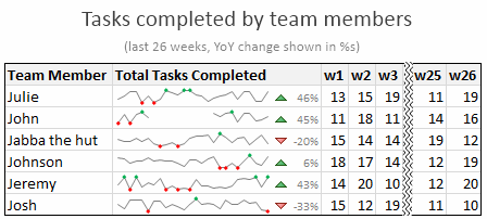 Example Sparkline Implementation - Project Team Member - Status Report