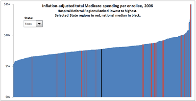 Medicare Chart Critique Figure_18