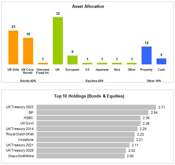 Asset Allocation Chart - Better Alternative #3