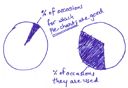 a pie chart on usage of pie charts