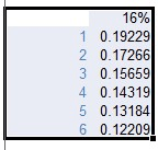 IRR calculations for various delay scenarios - Project finance modeling in Excel