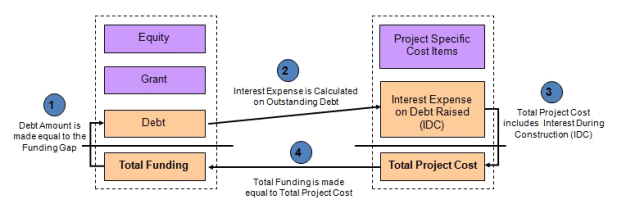 Interest During Construction Circular References Explained - Project finance modeling in Excel