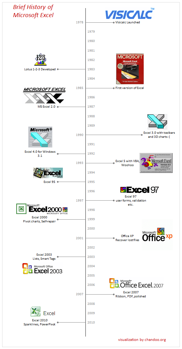 Brief History of Microsoft Excel - Timeline Visualization