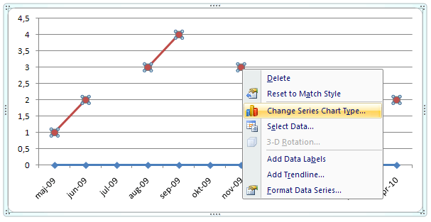Project Status Reporting - Show Timeline of Milestones - Change data series chart type
