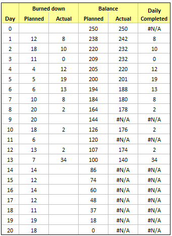 data for generating a burn down chart