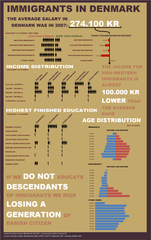 Immigrants in Denmark - Excel Infographic Poster