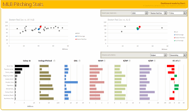 MLB Pitching Stats visualized using Excel Dashboard