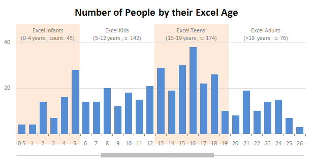 Number of people by their Excel Age - Distribution chart in Excel - Chandoo.org
