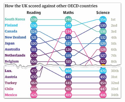 World Education Rankings Data & Visualization by Guardian