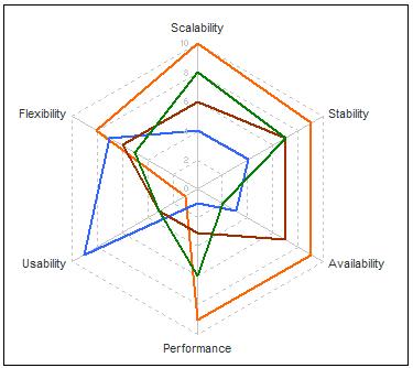 ulgy-excel-radar-chart-consultants-enemy