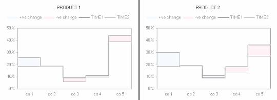 Step chart - market share