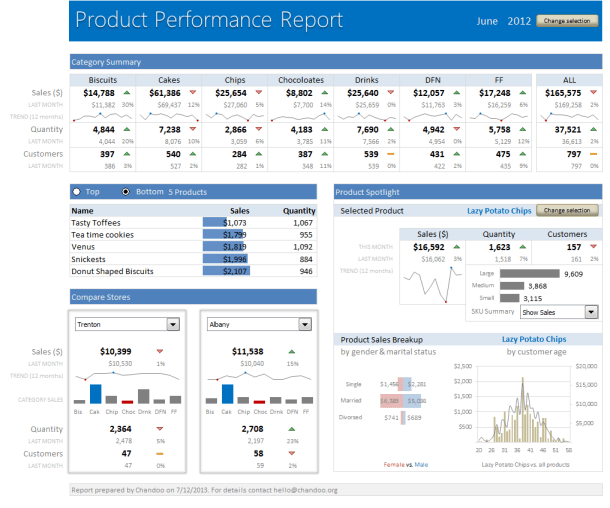 product-performance-report-dashboard