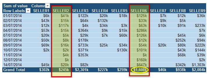 calculating-most-consistent-seller-using-pivot-table