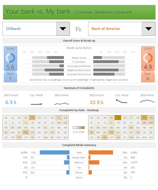 statisfaction-scorecard-customer-complaints-v2