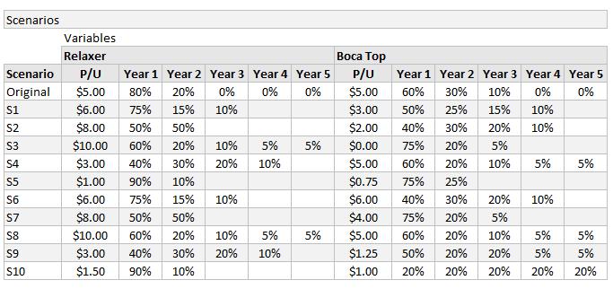 scenarios-for-model